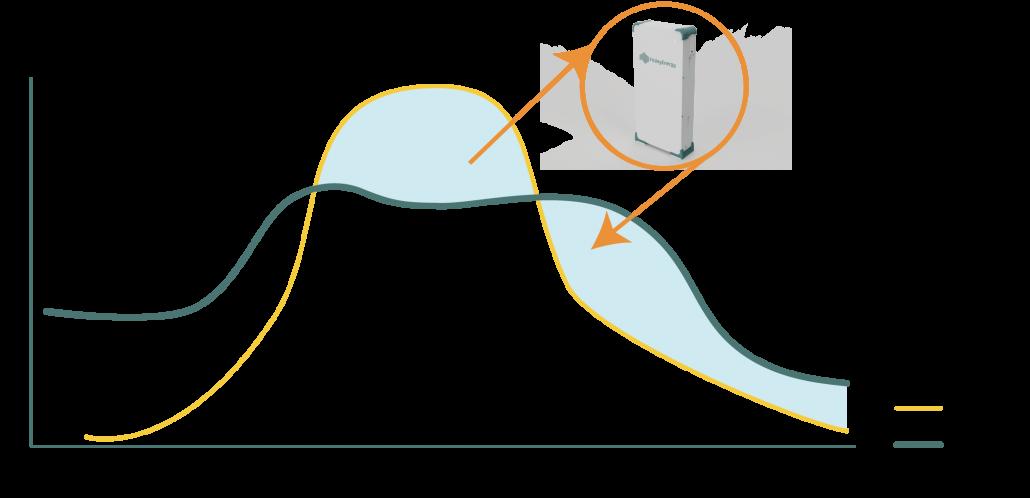 Grafiek benut al je zonnestroom